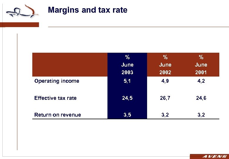 Margins and tax rate % June 2003 % June 2002 % June 2001 Operating