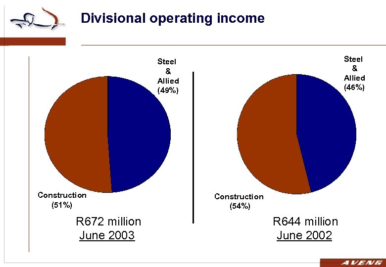 Divisional operating income Steel & Allied (46%) Steel & Allied (49%) Construction (51%) R