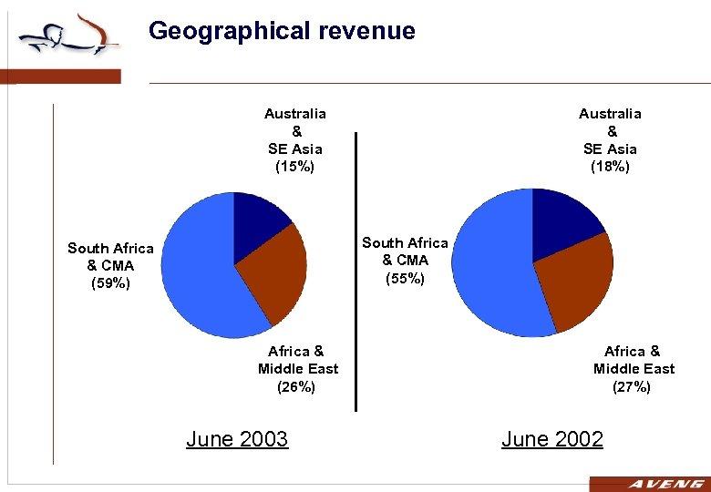 Geographical revenue Australia & SE Asia (15%) Australia & SE Asia (18%) South Africa