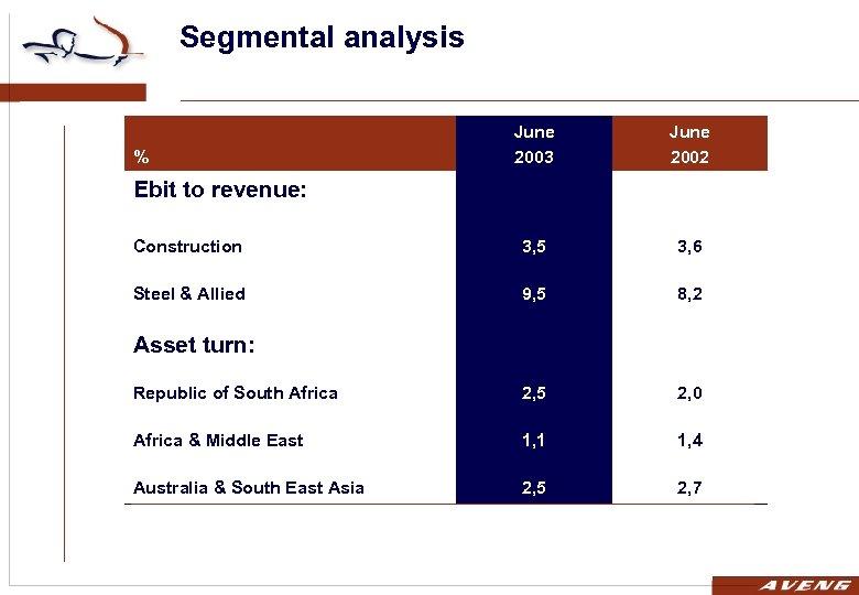 Segmental analysis June 2003 June 2002 Construction 3, 5 3, 6 Steel & Allied