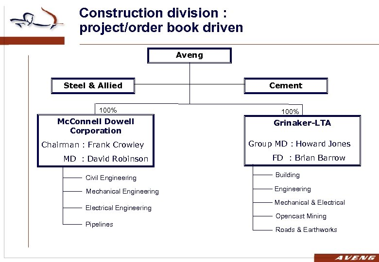 Construction division : project/order book driven Aveng Steel & Allied 100% Mc. Connell Dowell