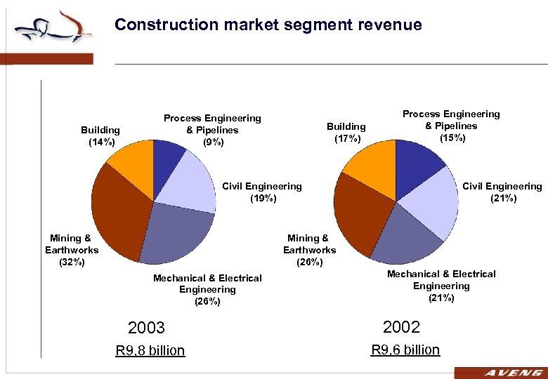 Construction market segment revenue Building (14%) Process Engineering & Pipelines (9%) Building (17%) Process