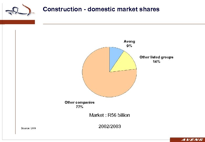 Construction - domestic market shares Aveng 9% Other listed groups 14% Other companies 77%