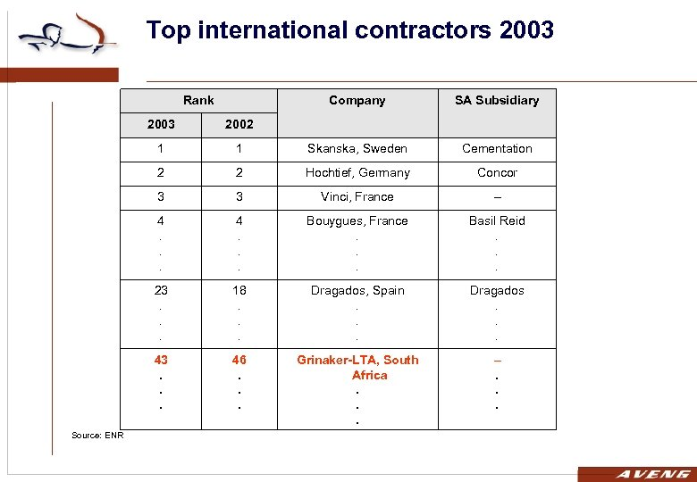 Top international contractors 2003 Rank Company SA Subsidiary 2003 1 1 Skanska, Sweden Cementation