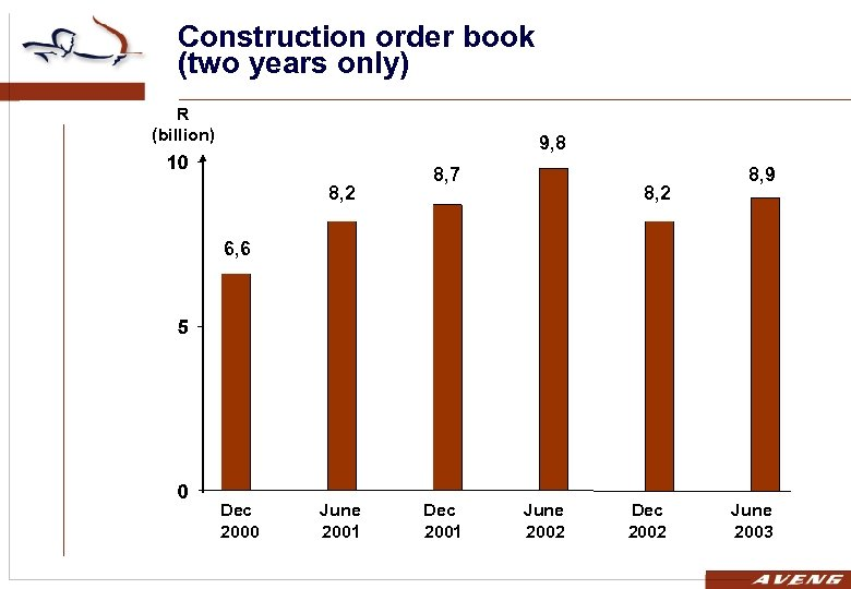 Construction order book (two years only) R (billion) 9, 8 8, 2 8, 7