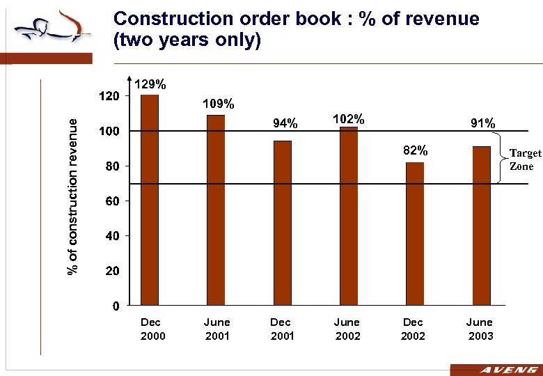 Construction order book : % of revenue (two years only) 129% 109% % of