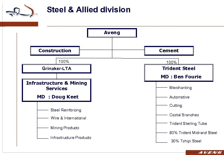 Steel & Allied division Aveng Construction 100% Grinaker-LTA Cement 100% Trident Steel MD :