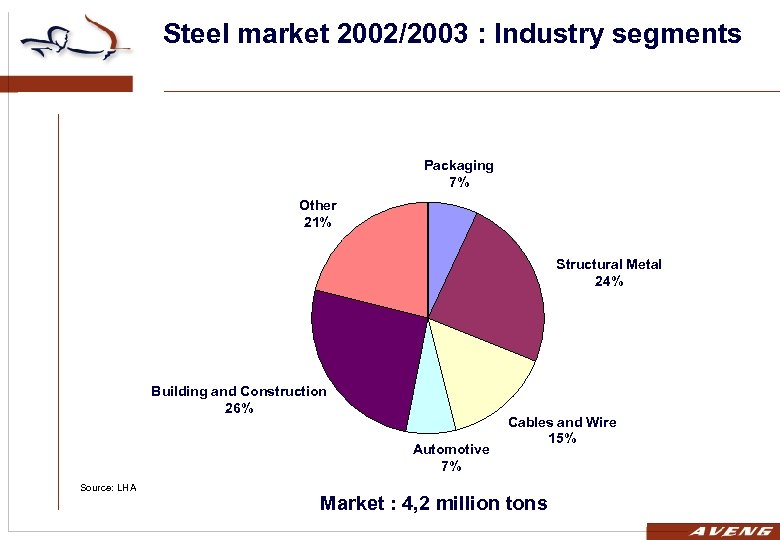 Steel market 2002/2003 : Industry segments Packaging 7% Other 21% Structural Metal 24% Building