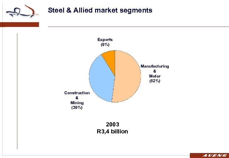 Steel & Allied market segments Exports (9%) Manufacturing & Motor (52%) Construction & Mining