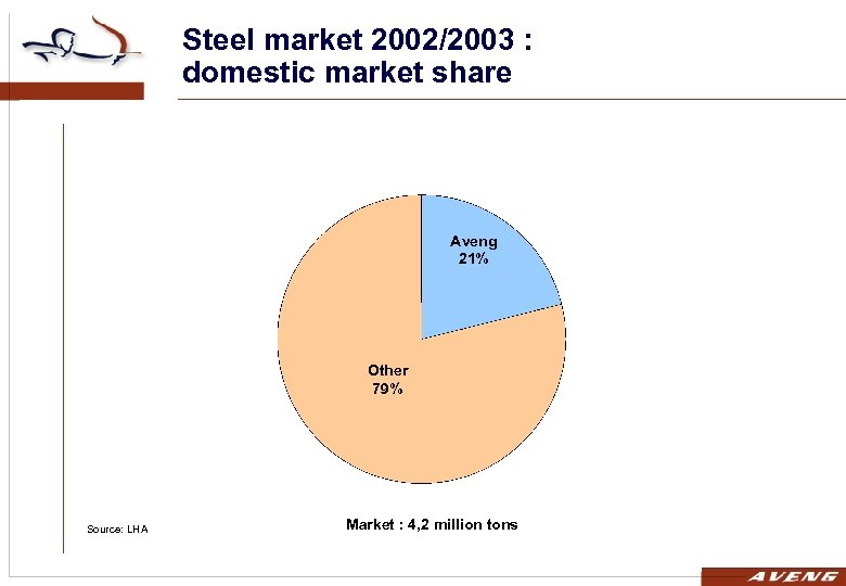 Steel market 2002/2003 : domestic market share Aveng 21% Other 79% Source: LHA Market