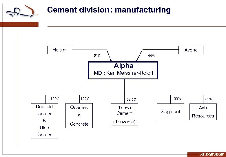 Cement division: manufacturing Holcim Aveng 54% 46% Alpha MD : Karl Meissner-Roloff 100% Dudfield
