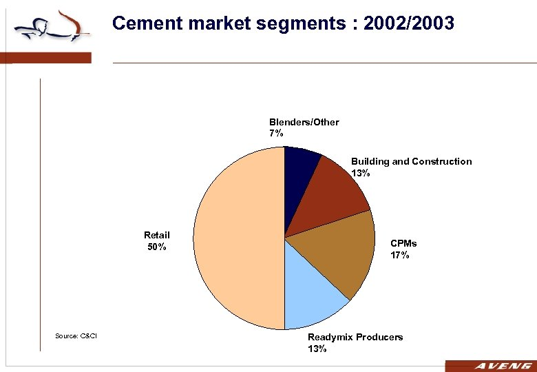 Cement market segments : 2002/2003 Blenders/Other 7% Building and Construction 13% Retail 50% Source: