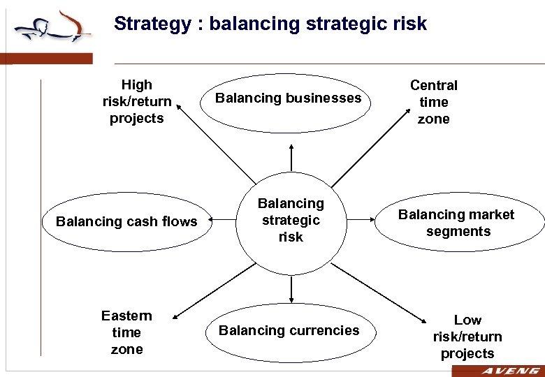 Strategy : balancing strategic risk High risk/return projects Balancing businesses Balancing cash flows Balancing