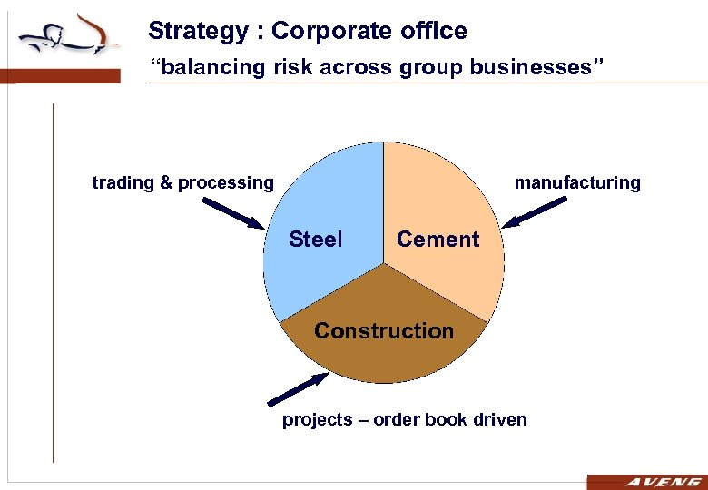 """Strategy : Corporate office """"balancing risk across group businesses"""" trading & processing manufacturing Steel"""