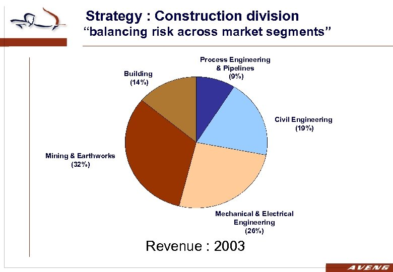 """Strategy : Construction division """"balancing risk across market segments"""" Building (14%) Process Engineering &"""