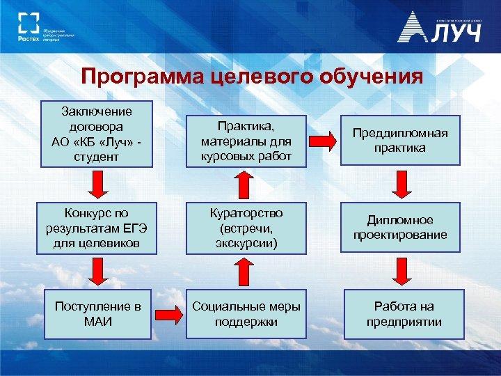 Программа целевого обучения Заключение договора АО «КБ «Луч» студент Практика, материалы для курсовых работ