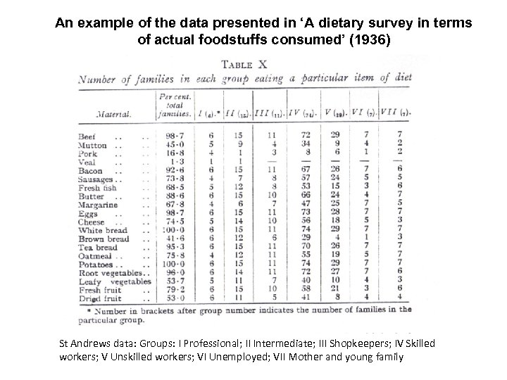 An example of the data presented in 'A dietary survey in terms of actual