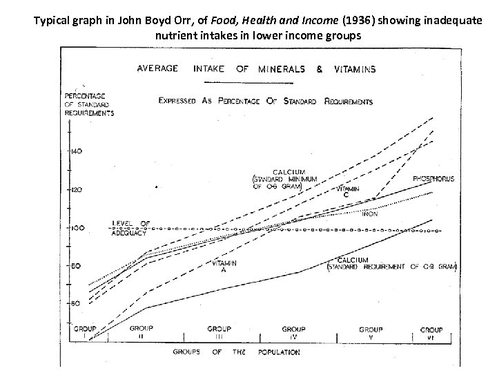Typical graph in John Boyd Orr, of Food, Health and Income (1936) showing inadequate