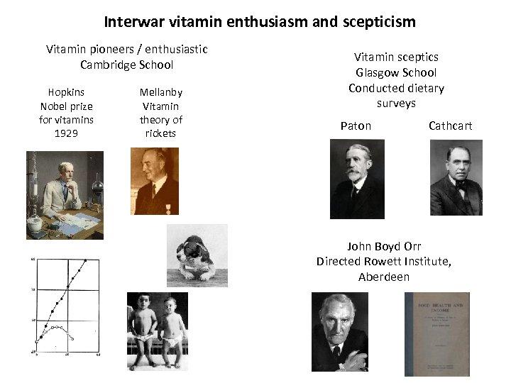 Interwar vitamin enthusiasm and scepticism Vitamin pioneers / enthusiastic Cambridge School Hopkins Nobel prize