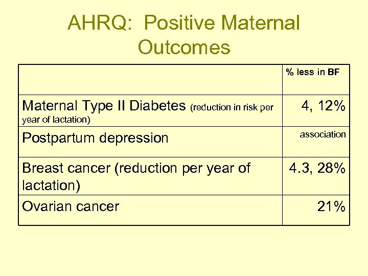 AHRQ: Positive Maternal Outcomes % less in BF Maternal Type II Diabetes (reduction in