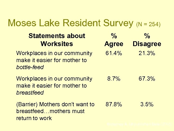 Moses Lake Resident Survey (N = 254) Statements about Worksites % Agree % Disagree