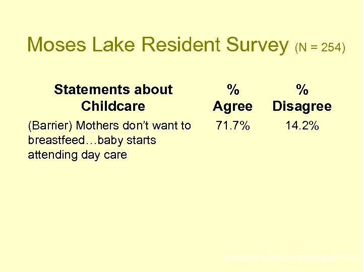 Moses Lake Resident Survey (N = 254) Statements about Childcare % Agree % Disagree