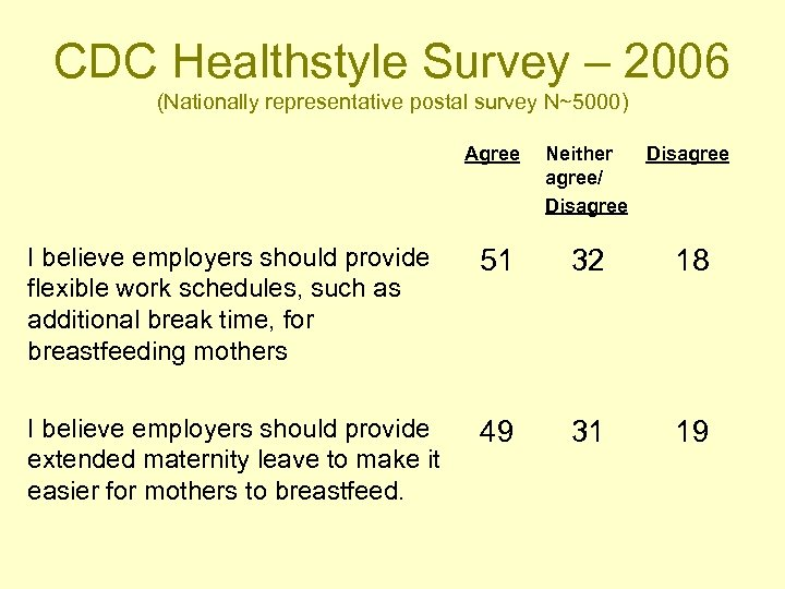 CDC Healthstyle Survey – 2006 (Nationally representative postal survey N~5000) Agree Neither Disagree/ Disagree