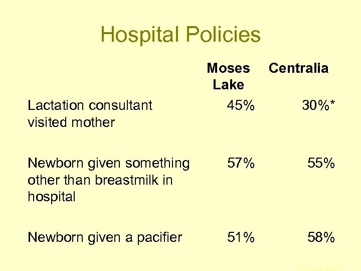Hospital Policies Lactation consultant visited mother Moses Centralia Lake 45% 30%* Newborn given something