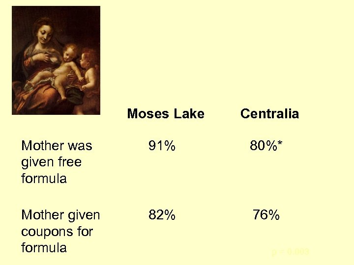 Moses Lake Centralia Mother was given free formula 91% 80%* Mother given coupons formula