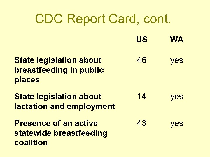 CDC Report Card, cont. US WA State legislation about breastfeeding in public places 46