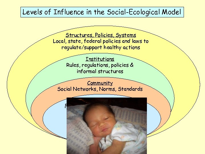 Levels of Influence in the Social-Ecological Model Structures, Policies, Systems Local, state, federal policies
