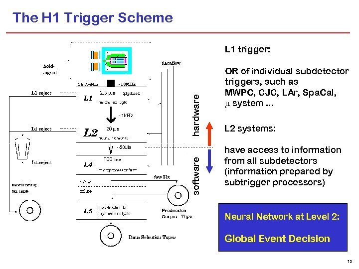 The H 1 Trigger Scheme software hardware L 1 trigger: OR of individual subdetector