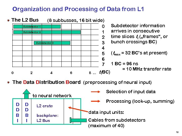 Organization and Processing of Data from L 1 The L 2 Bus (8 subbusses,