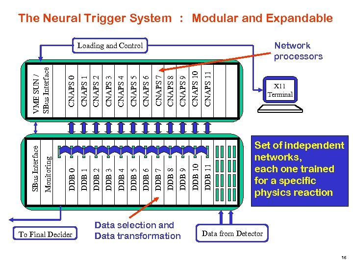 The Neural Trigger System : Modular and Expandable Network processors To Final Decider Data