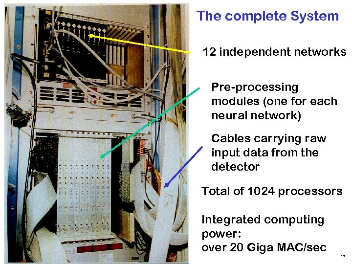 The complete System 12 independent networks Pre-processing modules (one for each neural network) Cables