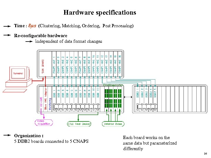 Hardware specifications Time : 8µs (Clustering, Matching, Ordering, Post Processing) Re-configurable hardware independent of