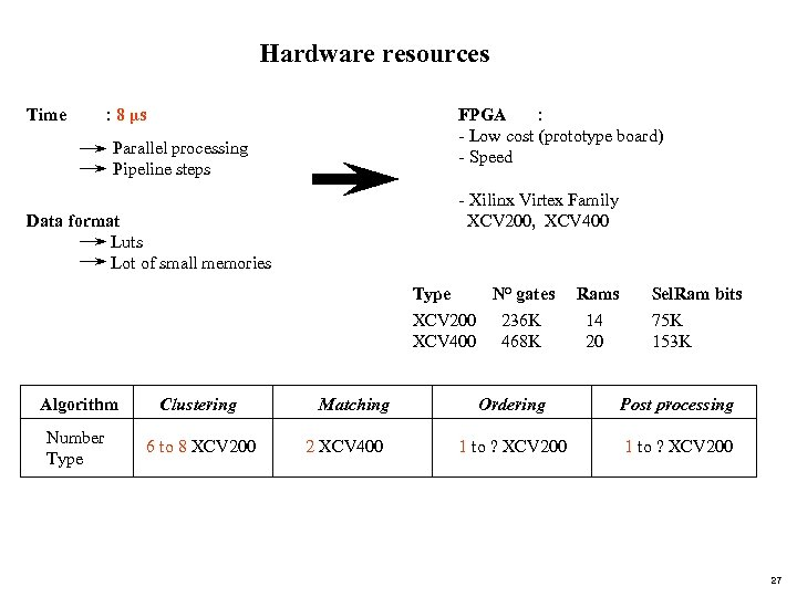 Hardware resources Time : 8 µs FPGA : - Low cost (prototype board) -