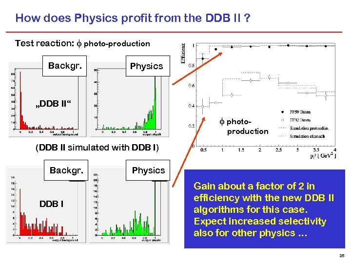 How does Physics profit from the DDB II ? Test reaction: photo-production Backgr. Physics