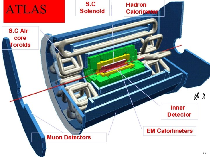 ATLAS S. C Solenoid Hadron Calorimeter S. C Air core Toroids Inner Detector Muon