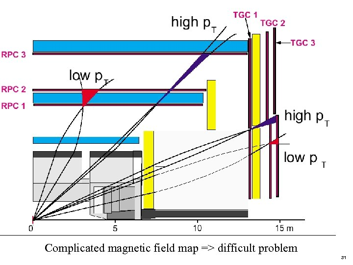 Low. Pt High Pt trigger Complicated magnetic field map => difficult problem 31