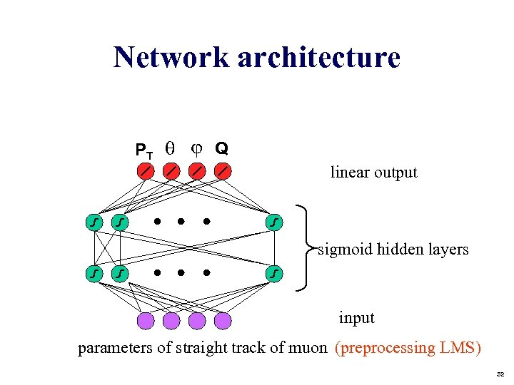 Network architecture PT Q linear output sigmoid hidden layers input parameters of straight track