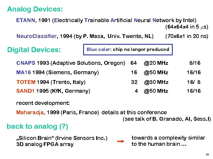 Analog Devices: ETANN, 1991 (Electrically Trainable Artificial Neural Network by Intel) (64 x 4