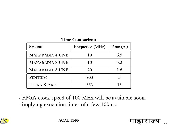 - FPGA clock speed of 100 MHz will be available soon. - implying execution