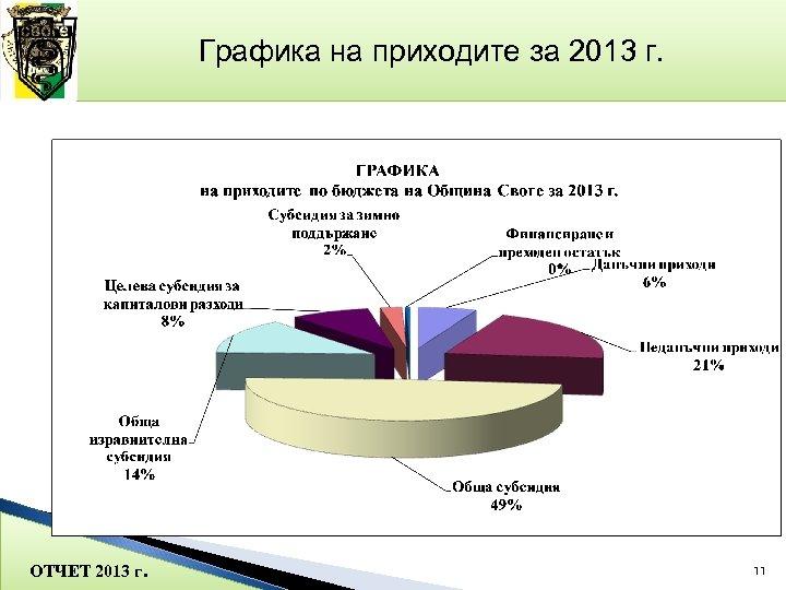 Графика на приходите за 2013 г. ОТЧЕТ 2013 г. 11