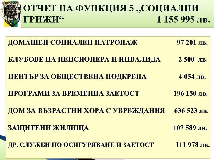 """ОТЧЕТ НА ФУНКЦИЯ 5 """"СОЦИАЛНИ ГРИЖИ"""" 1 155 995 лв. ДОМАШЕН СОЦИАЛЕН ПАТРОНАЖ 97"""