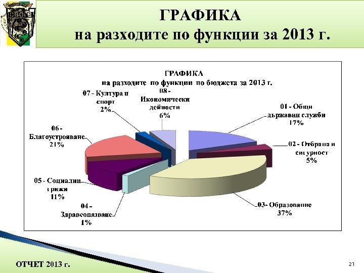 ГРАФИКА на разходите по функции за 2013 г. ОТЧЕТ 2013 г. 21