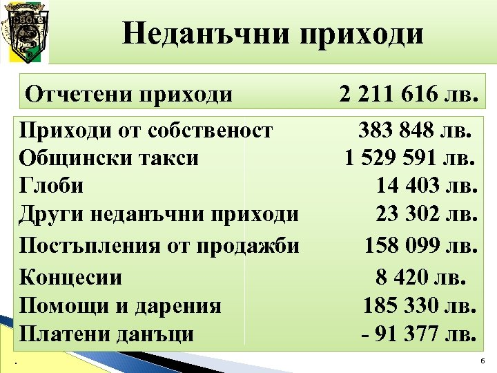 Неданъчни приходи Отчетени приходи Приходи от собственост Общински такси Глоби Други неданъчни приходи Постъпления