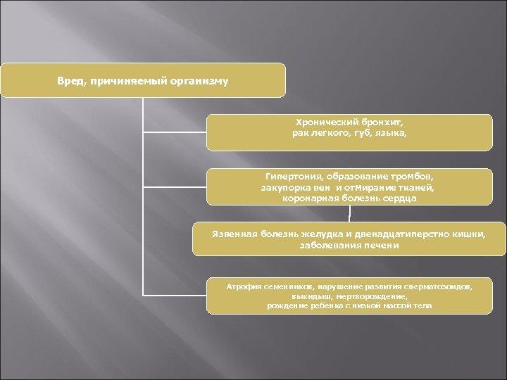 Вред, причиняемый организму Хронический бронхит, рак легкого, губ, языка, Гипертония, образование тромбов, закупорка вен
