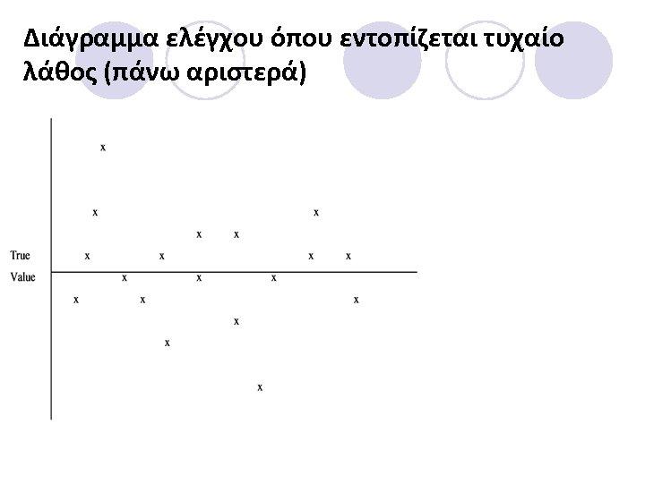 Διάγραμμα ελέγχου όπου εντοπίζεται τυχαίο λάθος (πάνω αριστερά)