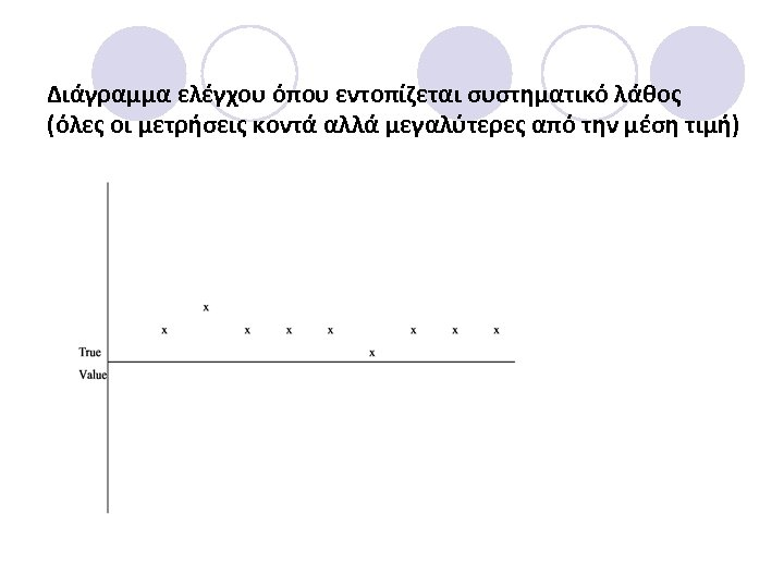Διάγραμμα ελέγχου όπου εντοπίζεται συστηματικό λάθος (όλες οι μετρήσεις κοντά αλλά μεγαλύτερες από την
